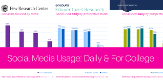 Social Media Usage Chart 2018 Social Media Usage Data From 3 Sources In 6 Charts
