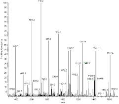 De Novo Peptide Sequencing