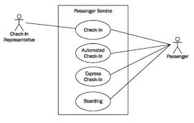 Ticket Vending Machine Use Case Diagram Custom Constructing Use Case Diagrams