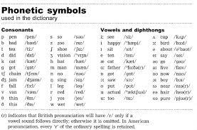 50 Clean American English Phonetic Alphabet