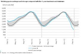Natural Gas Storage Chart U S Natural Gas Stores Are Dangerously Low Thats Good For