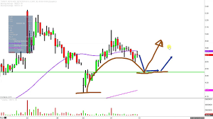 Nbev Stock Chart New Age Beverages Corporation Nbev Stock Chart Technical Analysis For 12 07 18