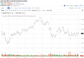 Crude Oil Up And Down And Going Nowhere Proshares Trust