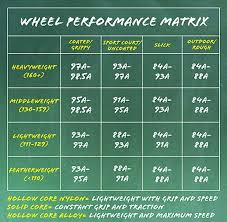 Quad Skate Wheel Hardness Chart Paradox N Bedrock Mzeres On Pinterest