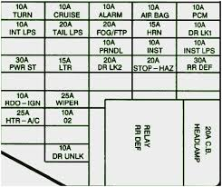 1997 buick lesabre fuse diagram great buick lesabre 1996 1998 fuse 1997 buick lesabre fuse diagram admirable 1997 buick skylark fuse box diagram circuit wiring diagrams