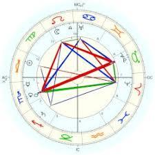 Gandhi Chart Gandhi Mohandas Astro Databank