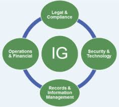 Leveraging Tools With A Proactive Information Governance Strategy