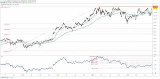 Jpmorgan Chase Stock Testing 2018 Resistance