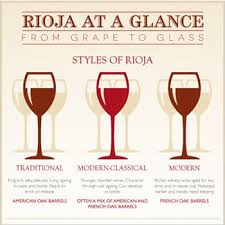 Wine Ready To Drink Chart The Ultimate Guide To Rioja Wine Expertise Explore