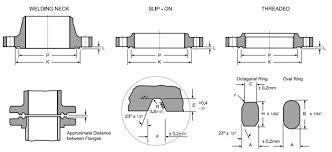 Ring Type Joint Flange Manufacturers Asme B16 5 Rtj Flange