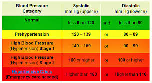 Stages Of Hypertension Chart High Blood Pressure Chart Alabama Clinics Dothan Alabama