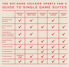 The Chicago Sports Fans Guide To Single Game Box Suites