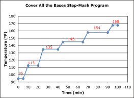 Single Infusion Mash Temperature Chart The Science Of Step Mashing Brew Your Own