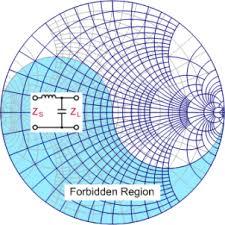 Smith Chart Equations Formulas Rf Cafe
