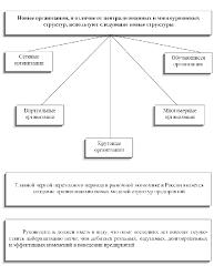 Тенденции развития организаций будущего Реферат Типы структур новых организаций