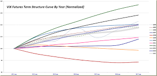 Vix And More Average Annual Normalized Vix Futures Term