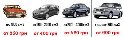 Ціна автоцивілки ОСАГО