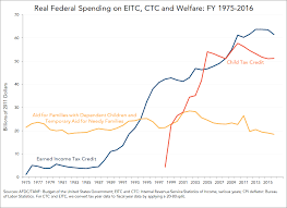 2016 Earned Income Credit Chart Spending On The Eitc Child Tax Credit And Afdc Tanf 1975