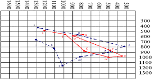 Vowel Frequency Chart Figure 3 From Acoustic Analysis Of Taiwanese Learners