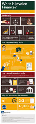 What Is Invoice Finance? - Aldermore Bank