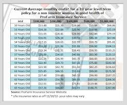 average monthly costs life insurance