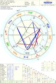 Freud Birth Chart Complete Ben Affleck Birth Chart Ascendant Time Chart