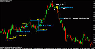 Live Forex Charts Real Time Free A Review Of Automated Forex Brokers Forex Trading Strategies