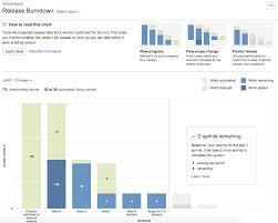 Release Burndown Atlassian Documentation