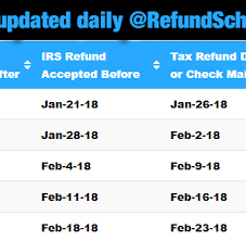 Wisconsin Refund Cycle Chart 61 Veracious Ga State Income Tax Refund Cycle Chart