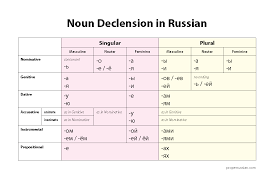 Declension Tables Tumblr