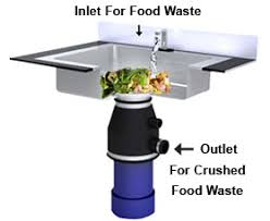 LINEAR EAST  Manufacturer Of Energy Safety Water Kitchen Sink Food Waste Disposer