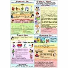 Learning Hindi Language Hindi Vyakran Learning Charts