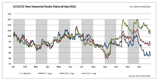 Natural Gas Prices Watch That 100 Day Moving Average