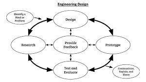 Engineering Design Process Lesson Plan Middle School The Science Teacher Online Connections
