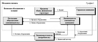 Курсовая работа Организация оформление и учет лизинговых  Функции лизинга и его виды