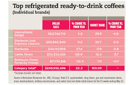 Coffee Beverage Chart 2017 State Of The Beverage Industry Premiumization Drives