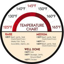 Temperature Chart For Cooking Red Meat Chicken Fish Cooking