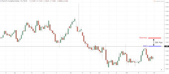 Mechanical Forex Strategy Forex Liquidity Chart