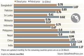 Petrol Price Chart In India 2017 How Indias Diesel Petrol Prices Compare With Its Neighbours