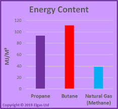 Lp Natural Gas Btu To Numbered Drill Conversion Chart Difference Between Lpg And Natural Gas Lpg Vs Natural Gas