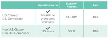 Derived Citizenship Chart Tax Consequences Of U S Investments For Non U S Citizens