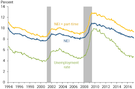 Unemployment Rate Chart Chart Shows Non Employment Index Nei And The Unemployment