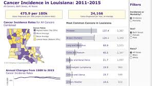 Lsu Feti Certification Chart Lsu Health New Orleans