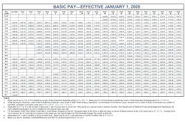 Matter Of Fact Pay Chart For Air Force Reserve Pay Chart The