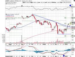 Lululemon Stock Chart Lululemon Stock Rebounds From Support