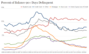 While being 30 days late is generally considered delinquent, it typically takes. Auto Loan Delinquency Statistics 2020 Defi Solutions
