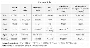 units of measurement conversion chart pdf air flow conversion chart pdf new vacuum unit conversion calculator