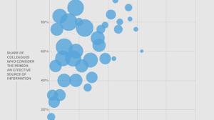 Collaborative Org Chart Collaborative Overload