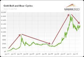 Gold Bull And Bear Markets