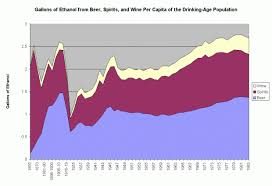 Chart Gallons Of Ethanol From Beer Spirits And Wine Per